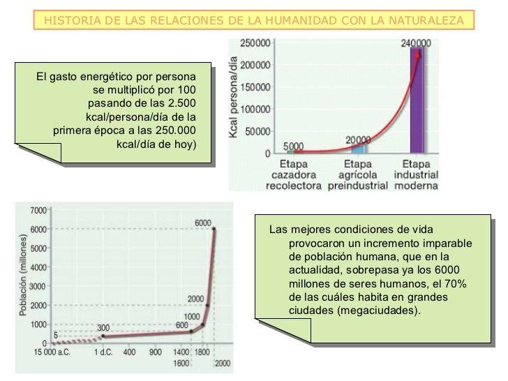 HISTORIA DE LAS RELACIONES DE LA HUMANIDAD CON LA NATURALEZAEl gasto energético por persona El gasto energético por person...