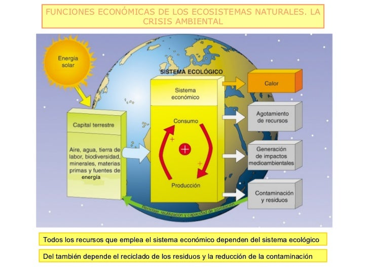 FUNCIONES ECONÓMICAS DE LOS ECOSISTEMAS NATURALES. LA                  CRISIS AMBIENTAL           energíaTodos los recurso...