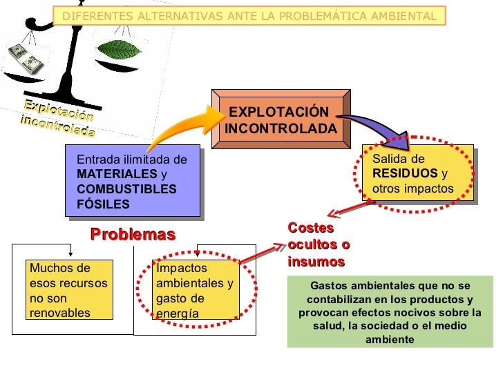 DIFERENTES ALTERNATIVAS ANTE LA PROBLEMÁTICA AMBIENTAL Explo       ta                           EXPLOTACIÓNincon ción     ...
