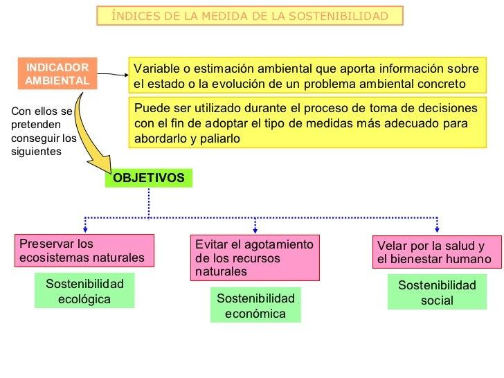 ÍNDICES DE LA MEDIDA DE LA SOSTENIBILIDAD  INDICADOR            Variable o estimación ambiental que aporta información sob...