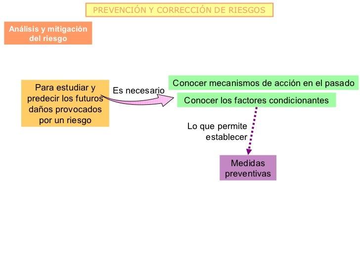PREVENCIÓN Y CORRECCIÓN DE RIESGOSAnálisis y mitigación     del riesgo      Para estudiar y                     Conocer me...