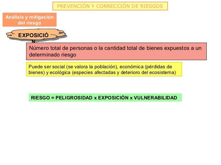 PREVENCIÓN Y CORRECCIÓN DE RIESGOSAnálisis y mitigación     del riesgo     EXPOSICIÓ      EXPOSICIÓ         NN        Núme...