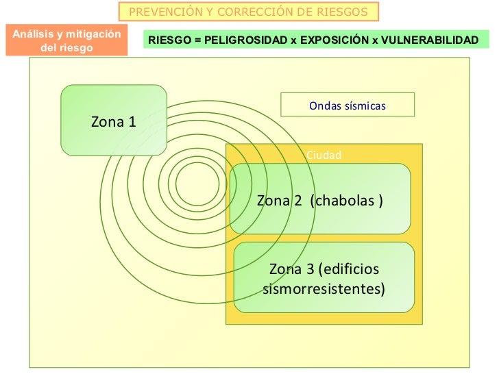 PREVENCIÓN Y CORRECCIÓN DE RIESGOSAnálisis y mitigación                          RIESGO = PELIGROSIDAD x EXPOSICIÓN x VULN...
