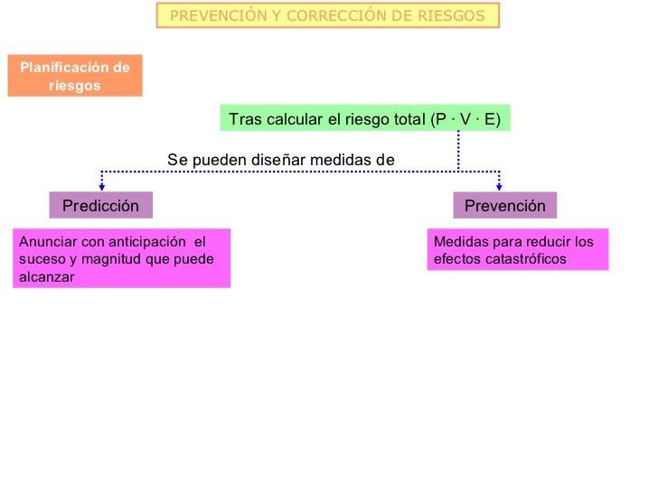 PREVENCIÓN Y CORRECCIÓN DE RIESGOSPlanificación de    riesgos                               Tras calcular el riesgo total ...