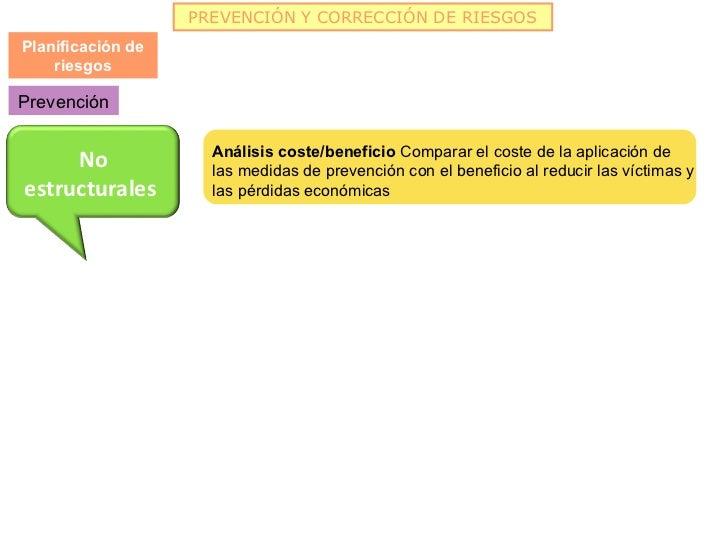 PREVENCIÓN Y CORRECCIÓN DE RIESGOSPlanificación de    riesgosPrevención                     Análisis coste/beneficio Compa...