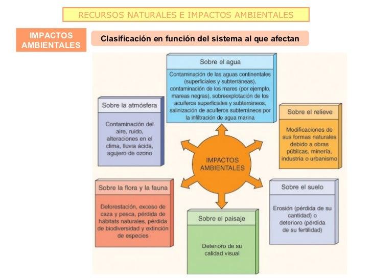 RECURSOS NATURALES E IMPACTOS AMBIENTALES IMPACTOS     Clasificación en función del sistema al que afectanAMBIENTALES