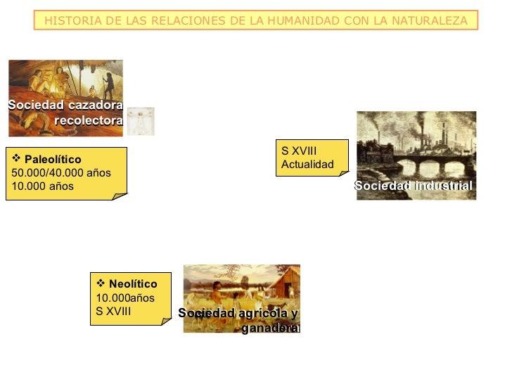 HISTORIA DE LAS RELACIONES DE LA HUMANIDAD CON LA NATURALEZASociedad cazadora       recolectora                           ...