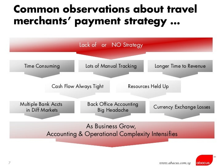 Travel Distribution_IETS by Lim Lai Hock Slide 3