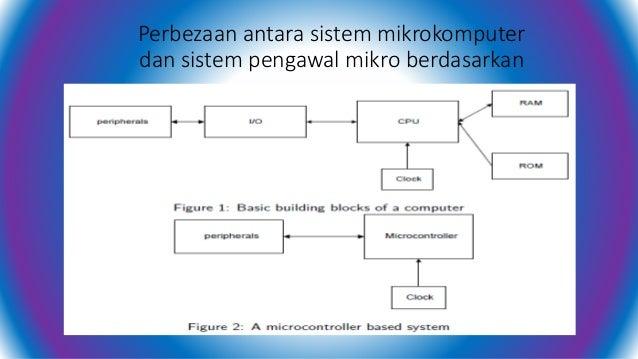 Classify basic microcontrollers mengelaskan mikropengawal asas 4 perbezaan antara sistem mikrokomputer ccuart Gallery