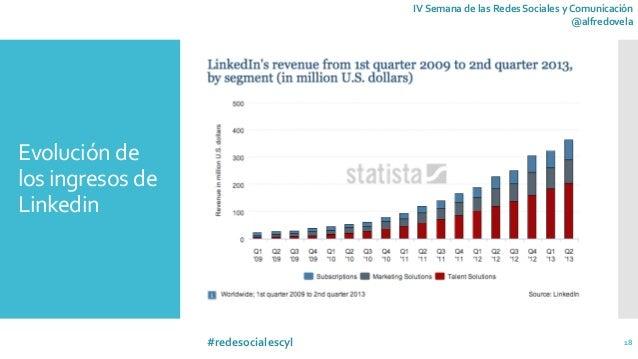 La importancia de Linkedin para empresas y profesionales