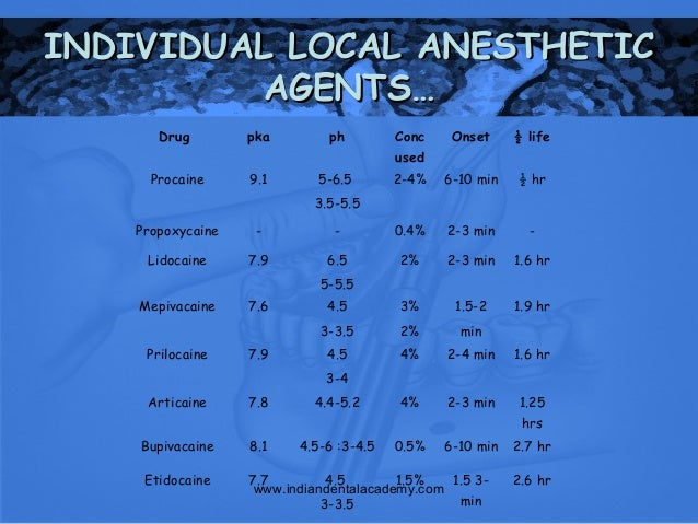 Local anesthesia in dentistry /certified fixed orthodontic courses b…