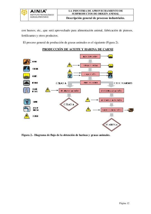 La industria de subproductos de origen animal 9 ef41af2582143