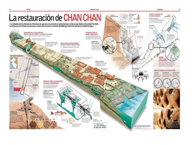 La infografia for Tipos de arquitectura