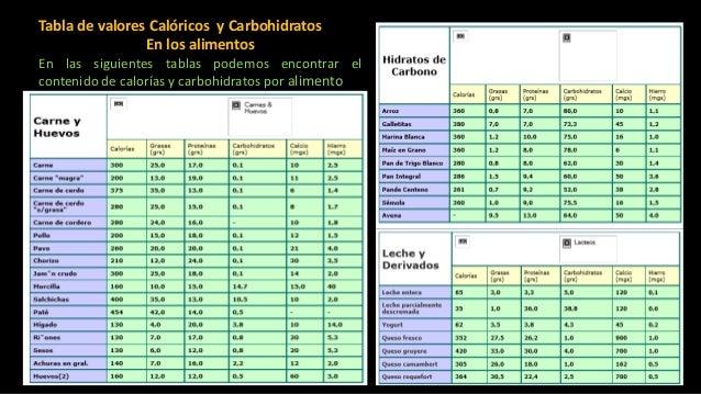 La ingesta diaria recomendada de calor as carbohidratos - Lista de calorias de los alimentos ...
