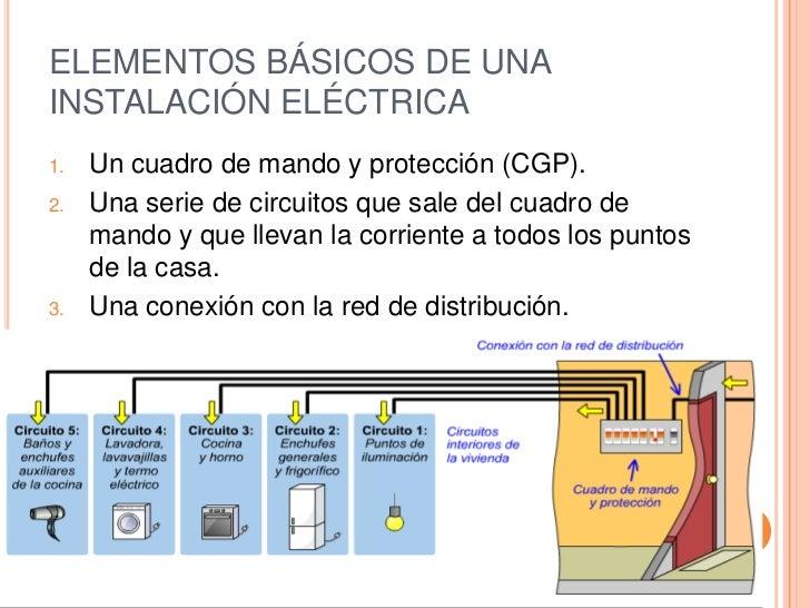 La instalaci n electrica de una vivienda for Cuadro electrico componentes
