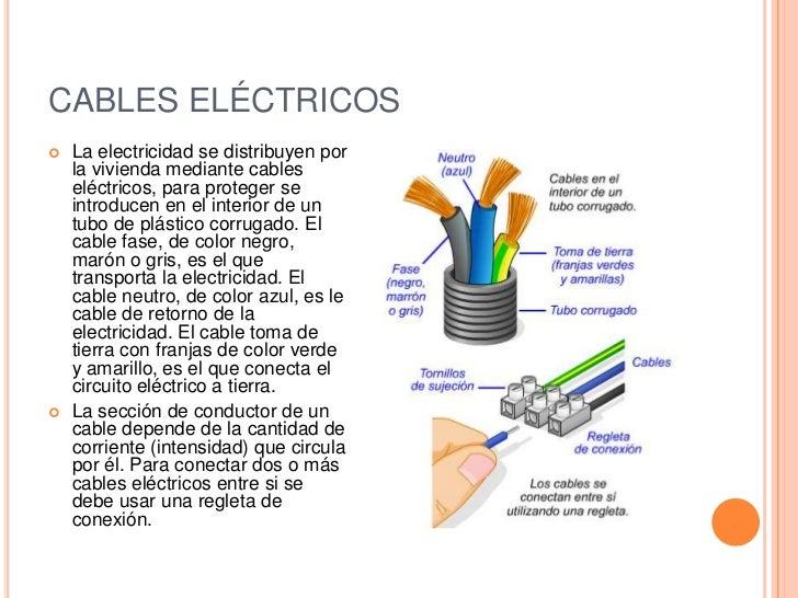 La instalaci n electrica de una vivienda - Cables de electricidad ...