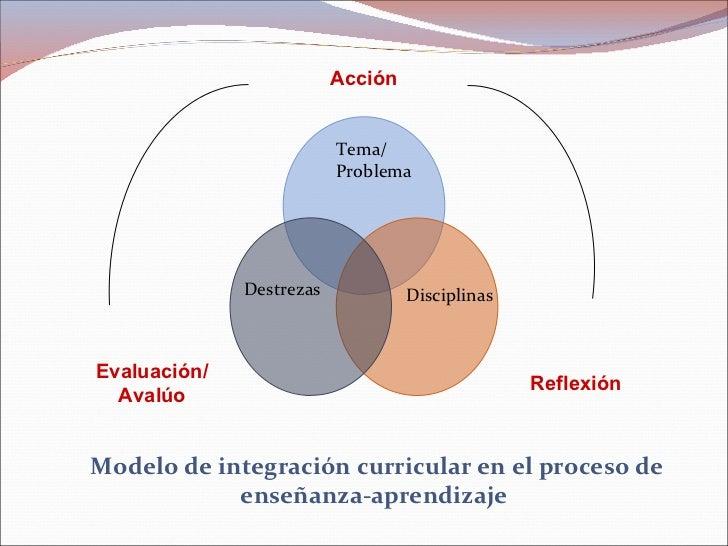 Tema/ Problema Disciplinas Destrezas Modelo de integraci ó n curricular en el proceso de ense ñ anza-aprendizaje  Acción R...