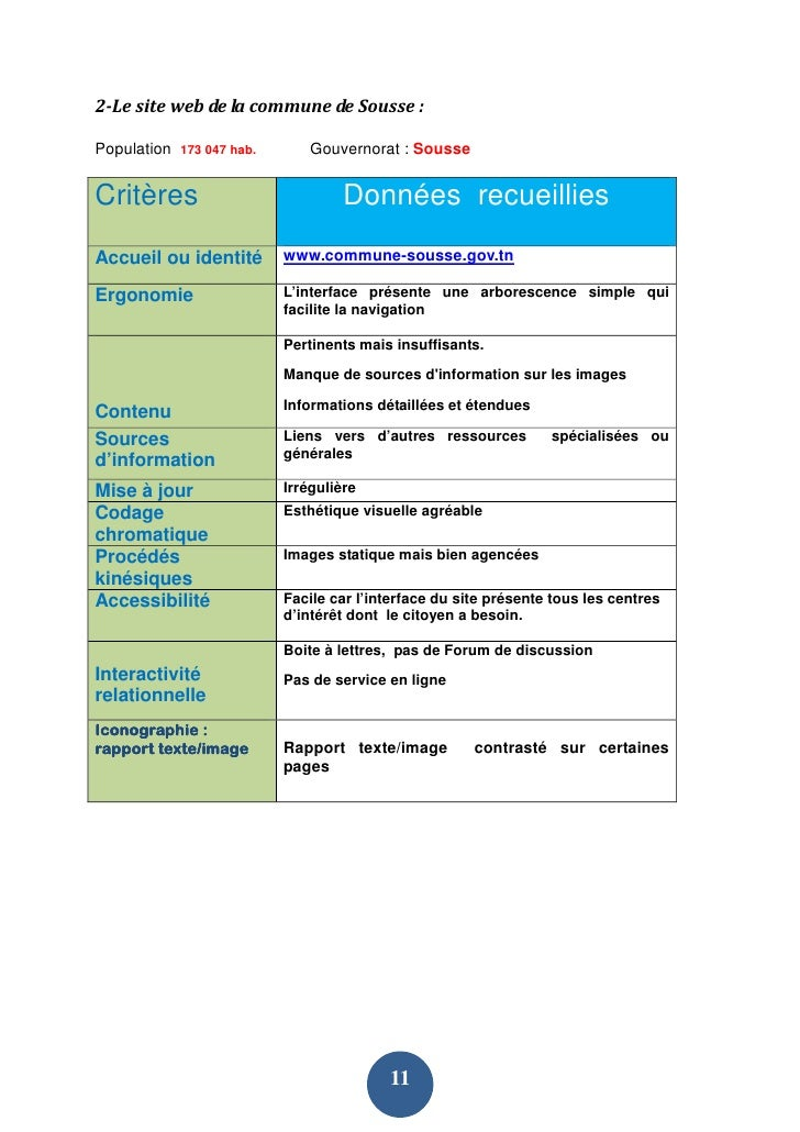 2-Le site web de la commune de Sousse :  Population   173 047 hab.       Gouvernorat : Sousse   Critères                  ...