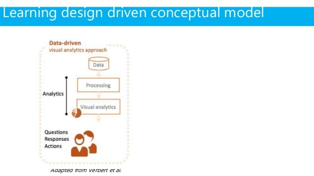 Adapted from Verbert et al. Learning design driven conceptual model