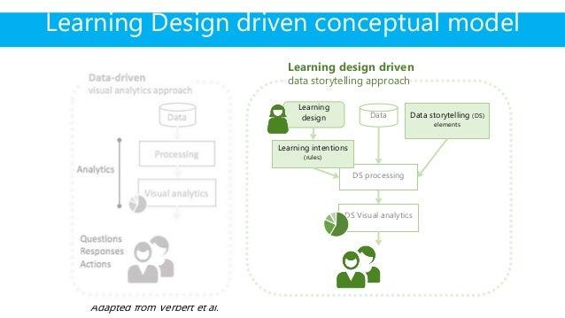 Adapted from Verbert et al. Learning Design driven conceptual model Learning design driven data storytelling approach Data...