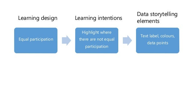 Equal participation Highlight where there are not equal participation Text label, colours, data points Learning design Lea...