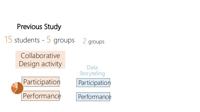 Previous Study 15 students - 5 groups Collaborative Design activity Participation Performance 2 groups Data Storytelling P...