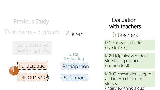 M1: Focus of attention http://bit.ly/teachersHeatmaps