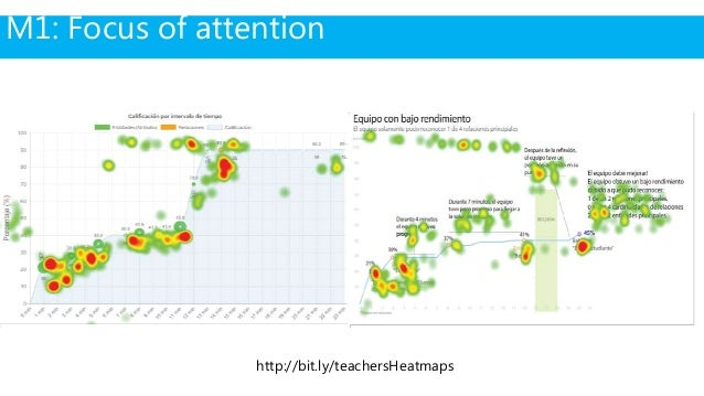 M2: Helpfulness of data storytelling elements Add context to the visualisation