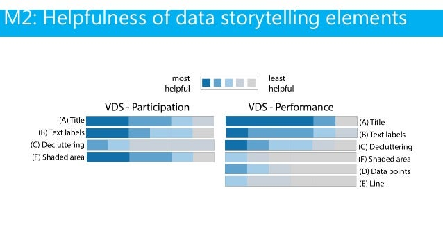 """text labels """"add noise and graph complexity"""" M2: Helpfulness of data storytelling elements prescriptive title carefully cr..."""