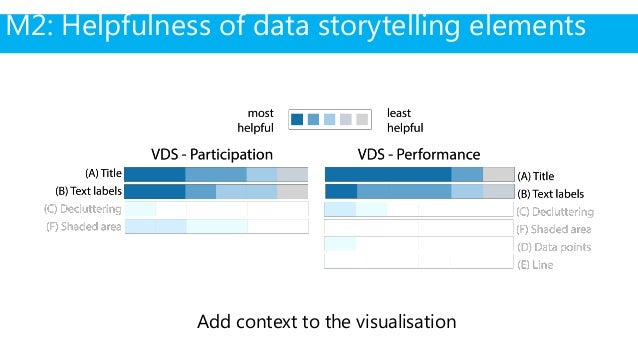 """""""… these visualisations (with data storytelling elements) show me exactly what I need. I don't have to guess what happened..."""