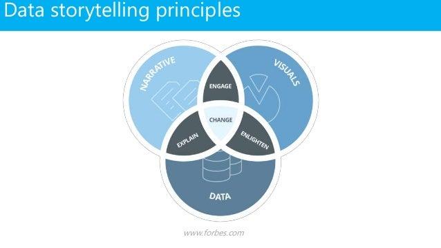 Data storytelling principles www.forbes.com