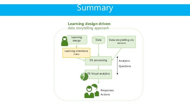 Implementation of learning design rules Generate dashboard close to real time Look impact on debriefing to teachers/learne...