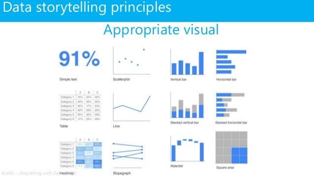 Data storytelling principles Appropriate visual Knaflic - Storytelling with Data (2015)