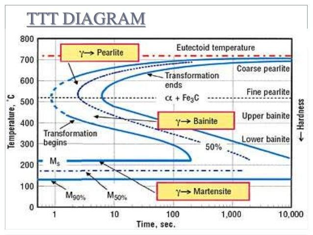 Ttt diagram 6 638gcb1457035190 ttt diagram 6 ccuart Images