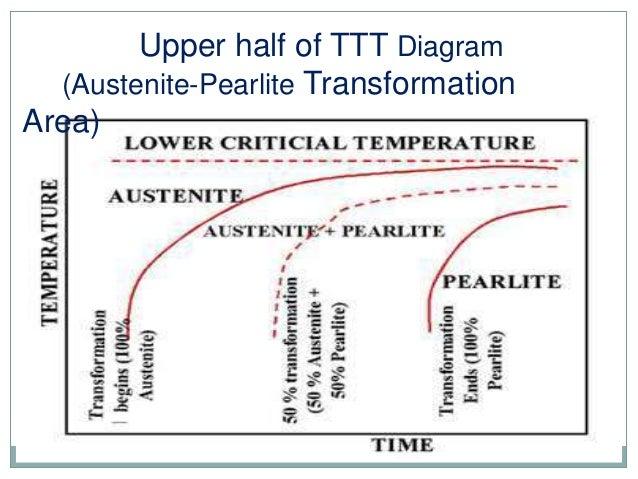 Ttt diagram 11 upper half of ttt diagram ccuart Image collections