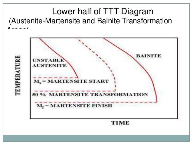 Ttt diagram 13 lower half of ttt diagram ccuart Image collections