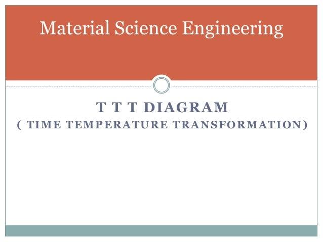 Ttt diagram t t t diagram ccuart Image collections