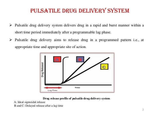 gastroretentive drug delivery system thesis