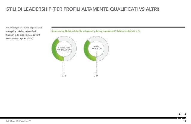 10Kelly Global Workforce Index™ STILI DI LEADERSHIP (PER PROFILI ALTAMENTE QUALIFICATI VS ALTRI) I lavoratori più qualific...