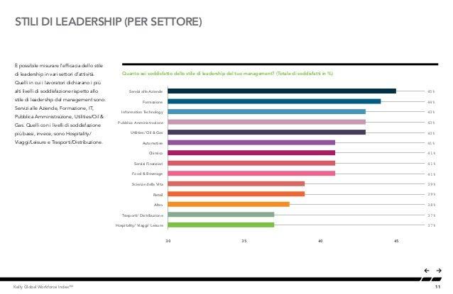 11Kelly Global Workforce Index™ STILI DI LEADERSHIP (PER SETTORE) È possibile misurare l'efficacia dello stile di leadersh...