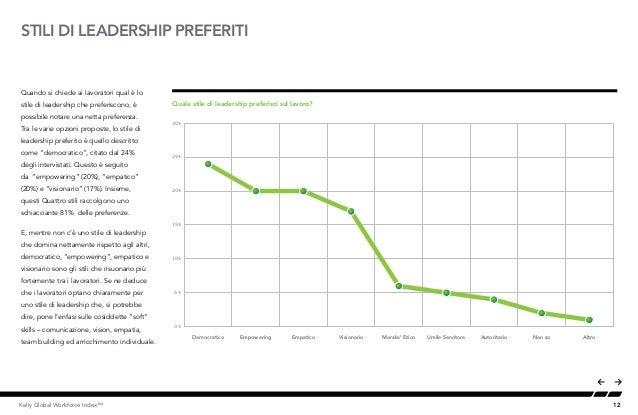12Kelly Global Workforce Index™ STILI DI LEADERSHIP PREFERITI Quando si chiede ai lavoratori qual è lo stile di leadership...