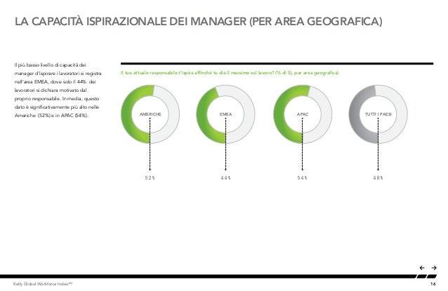 16Kelly Global Workforce Index™ Il più basso livello di capacità dei manager d'ispirare i lavoratori si registra nell'area...
