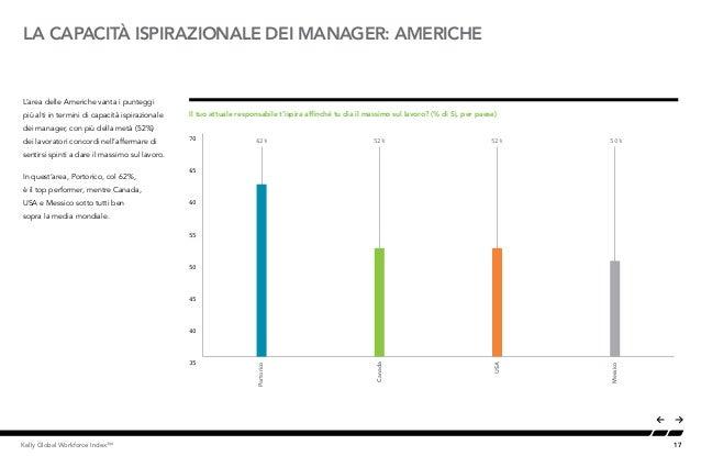 17Kelly Global Workforce Index™ L'area delle Americhe vanta i punteggi più alti in termini di capacità ispirazionale dei m...