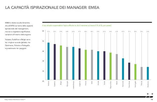 18Kelly Global Workforce Index™ EMEA è dietro sia alle Americhe che all'APAC sul tema della capacità ispirazionale del man...