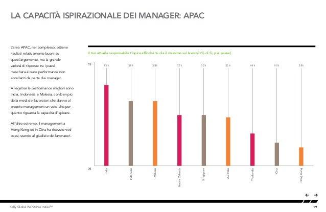 19Kelly Global Workforce Index™ L'area APAC, nel complesso, ottiene risultati relativamente buoni su quest'argomento, ma l...