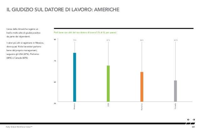 22Kelly Global Workforce Index™ IL GIUDIZIO SUL DATORE DI LAVORO: AMERICHE L'area delle Americhe registra un livello molto...