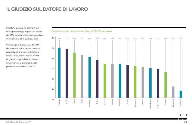 23Kelly Global Workforce Index™ IL GIUDIZIO SUL DATORE DI LAVORO In EMEA, gli elogi nei confronti del management raggiungo...