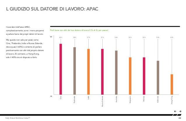24Kelly Global Workforce Index™ L GIUDIZIO SUL DATORE DI LAVORO: APAC I lavoratori dell'area APAC, complessivamente, sono ...