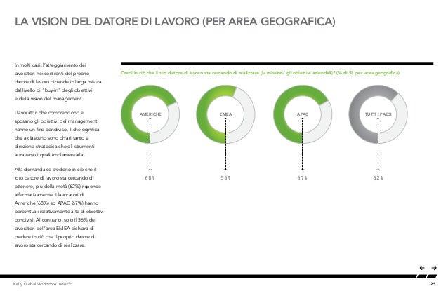 25Kelly Global Workforce Index™ LA VISION DEL DATORE DI LAVORO (PER AREA GEOGRAFICA) In molti casi, l'atteggiamento dei la...