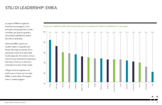 7Kelly Global Workforce Index™ STILI DI LEADERSHIP: EMEA La regione EMEA fa registrare le performance peggiori, tra le pri...